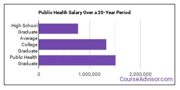 public health salary compared to typical high school and college graduates over a 20 year period