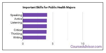 Important Skills for Public Health Majors
