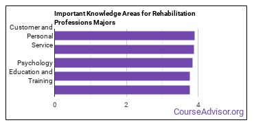 Important Knowledge Areas for Rehabilitation Professions Majors