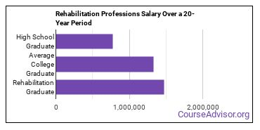 rehabilitation and therapeutic professions salary compared to typical high school and college graduates over a 20 year period