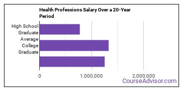 health professions salary compared to typical high school and college graduates over a 20 year period