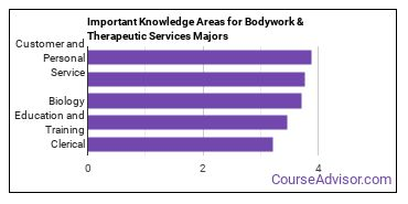Important Knowledge Areas for Bodywork & Therapeutic Services Majors