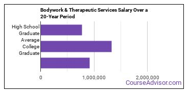 somatic bodywork and therapeutic services salary compared to typical high school and college graduates over a 20 year period