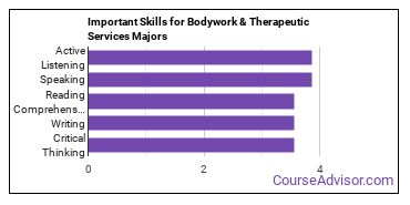 Important Skills for Bodywork & Therapeutic Services Majors