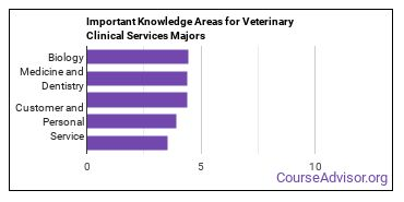 Important Knowledge Areas for Veterinary Clinical Services Majors