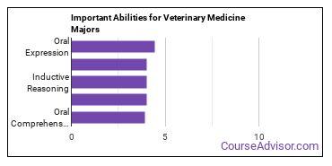 Important Abilities for veterinary medicine Majors