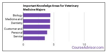 Important Knowledge Areas for Veterinary Medicine Majors