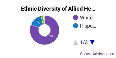 Allied Health Professions Majors in DE Ethnic Diversity Statistics