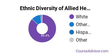 Allied Health Professions Majors in MT Ethnic Diversity Statistics