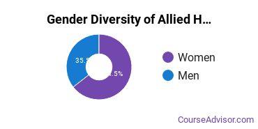 Allied Health Professions Majors in TN Gender Diversity Statistics