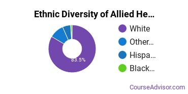 Allied Health Professions Majors in WY Ethnic Diversity Statistics