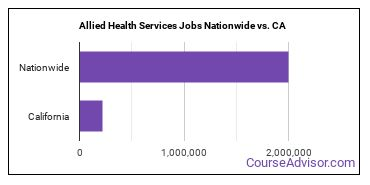 Allied Health Services Jobs Nationwide vs. CA
