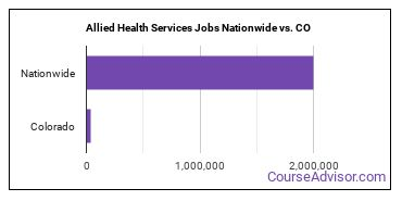 Allied Health Services Jobs Nationwide vs. CO