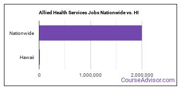 Allied Health Services Jobs Nationwide vs. HI