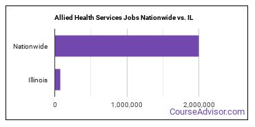 Allied Health Services Jobs Nationwide vs. IL