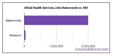 Allied Health Services Jobs Nationwide vs. MO
