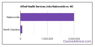 Allied Health Services Jobs Nationwide vs. NC