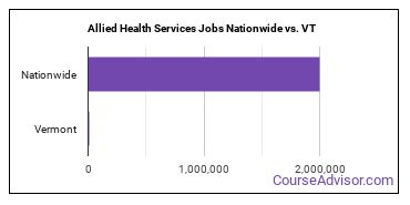 Allied Health Services Jobs Nationwide vs. VT