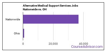 Alternative Medical Support Services Jobs Nationwide vs. OH