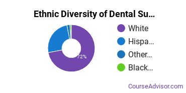 Dental Support Services Majors in ID Ethnic Diversity Statistics