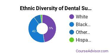 Dental Support Services Majors in LA Ethnic Diversity Statistics