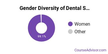 Dental Support Services Majors in NE Gender Diversity Statistics
