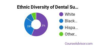 Dental Support Services Majors in SC Ethnic Diversity Statistics