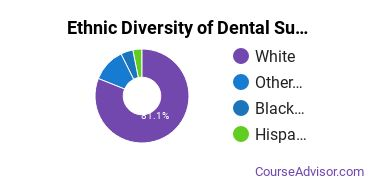 Dental Support Services Majors in SD Ethnic Diversity Statistics