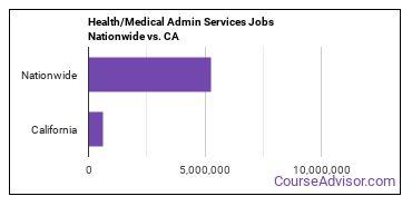 Health/Medical Admin Services Jobs Nationwide vs. CA