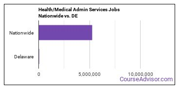Health/Medical Admin Services Jobs Nationwide vs. DE