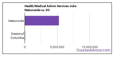 Health/Medical Admin Services Jobs Nationwide vs. DC