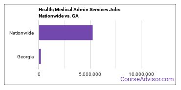 Health/Medical Admin Services Jobs Nationwide vs. GA