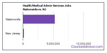 Health/Medical Admin Services Jobs Nationwide vs. NJ