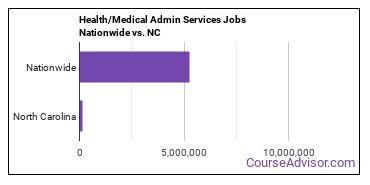 Health/Medical Admin Services Jobs Nationwide vs. NC