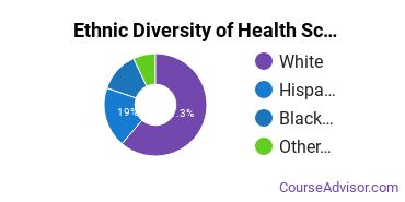 Health Sciences & Services Majors in RI Ethnic Diversity Statistics