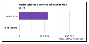 Health Sciences & Services Jobs Nationwide vs. RI