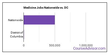 Medicine Jobs Nationwide vs. DC