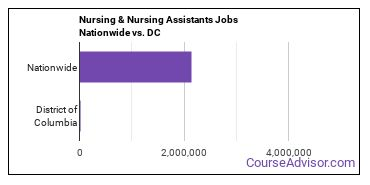 Nursing & Nursing Assistants Jobs Nationwide vs. DC
