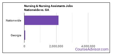 Nursing & Nursing Assistants Jobs Nationwide vs. GA