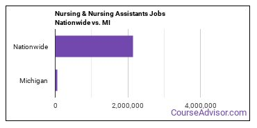 Nursing & Nursing Assistants Jobs Nationwide vs. MI