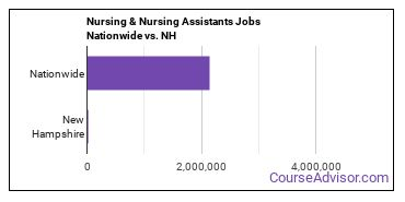 Nursing & Nursing Assistants Jobs Nationwide vs. NH