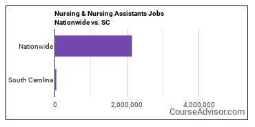 Nursing & Nursing Assistants Jobs Nationwide vs. SC