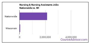 Nursing & Nursing Assistants Jobs Nationwide vs. WI