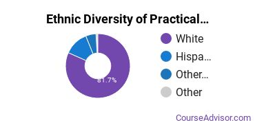Nursing & Nursing Assistants Majors in WY Ethnic Diversity Statistics