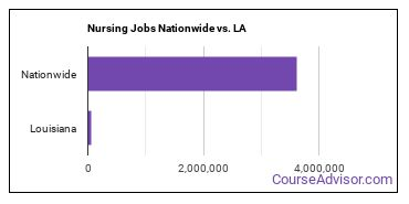 Nursing Jobs Nationwide vs. LA