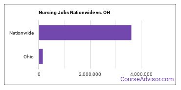 Nursing Jobs Nationwide vs. OH