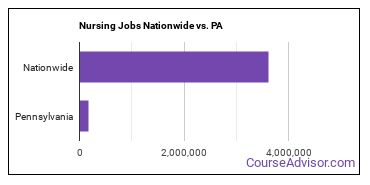 Nursing Jobs Nationwide vs. PA