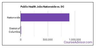 Public Health Jobs Nationwide vs. DC