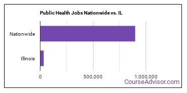 Public Health Jobs Nationwide vs. IL