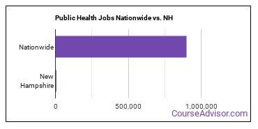 Public Health Jobs Nationwide vs. NH